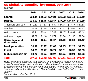 eMarketer_display