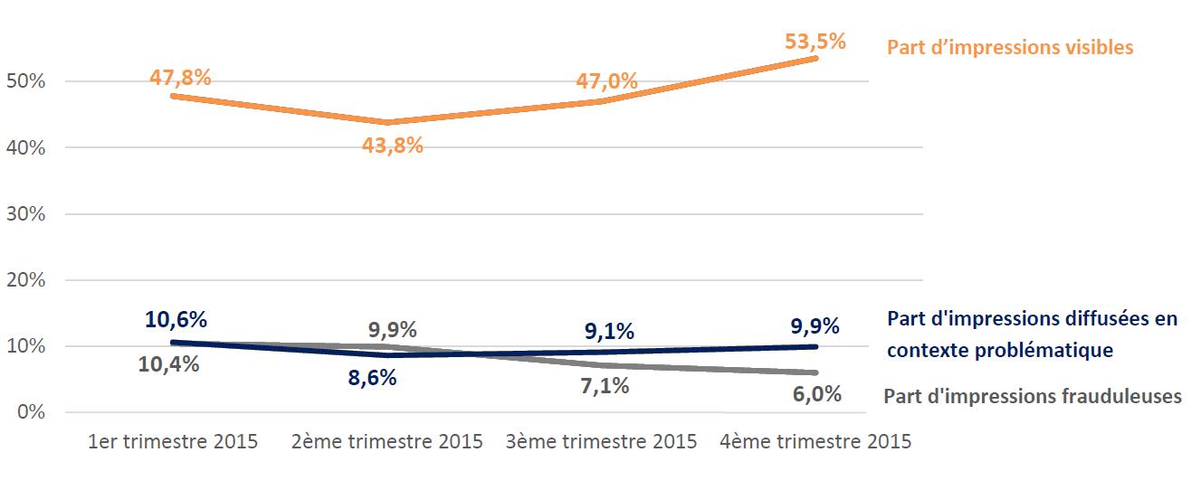 Visibilité record et très forte baisse de la fraude en France selon IAS