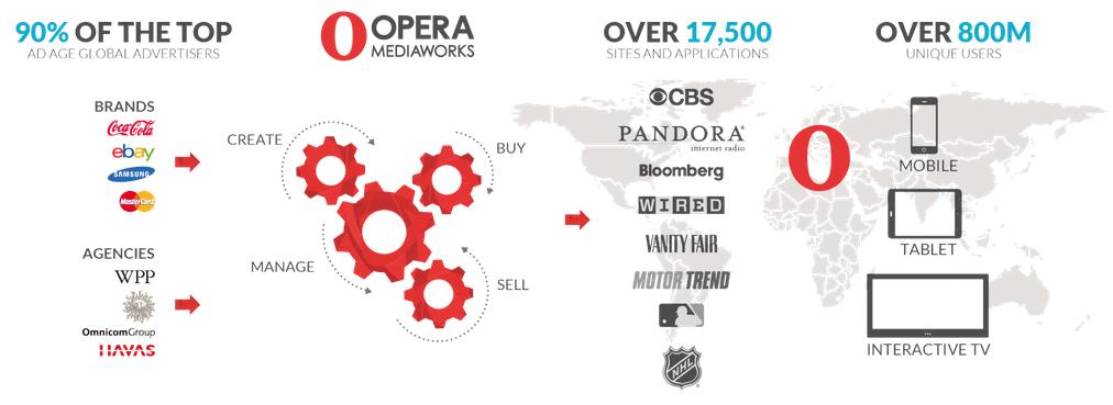 Opera_chiffres