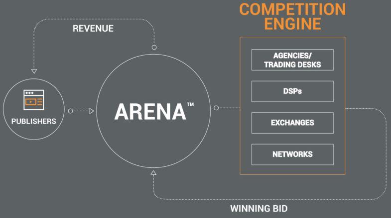 Altitude digital_arena