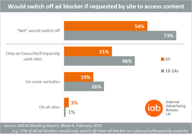 IABUK_adblocking_0