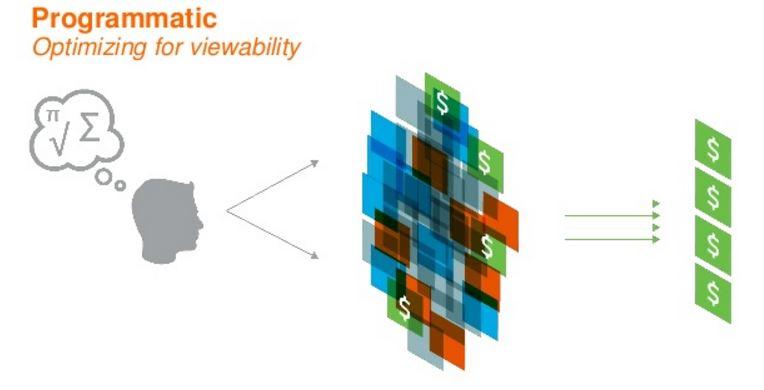 Vidéo programmatique : des campagnes prédéfinies selon le taux de visibilité