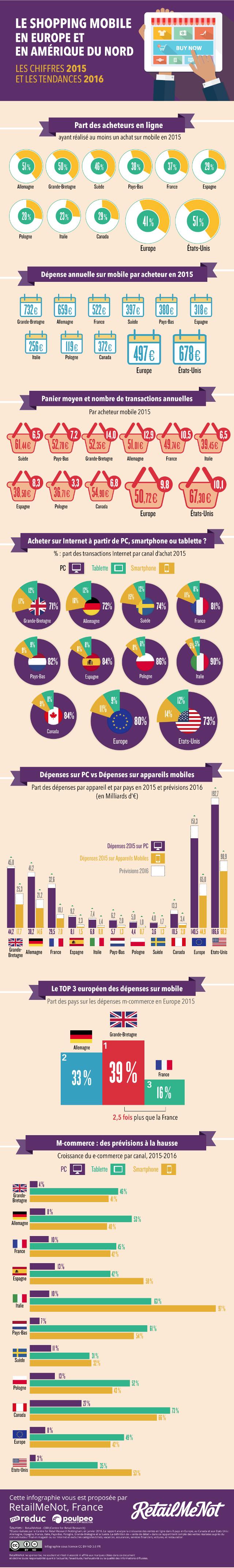 RetailMeNot Infographie Mobile_fr