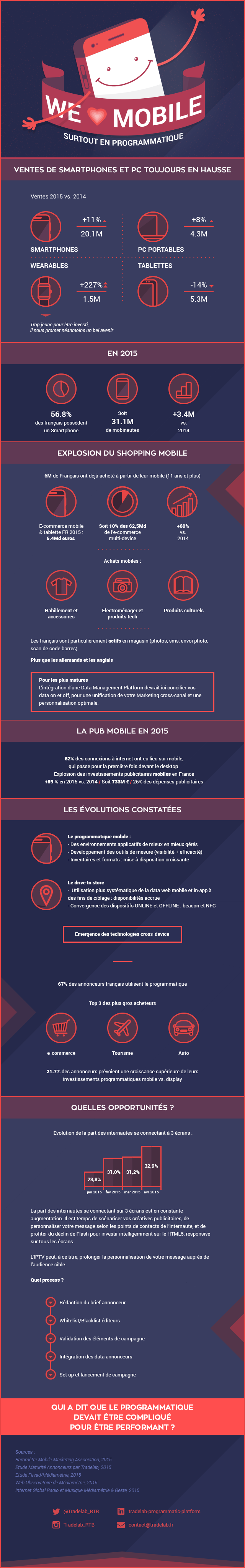 Tradelab_Infographie-Mobile-2016