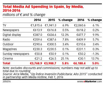 eMarketer_Espagne2