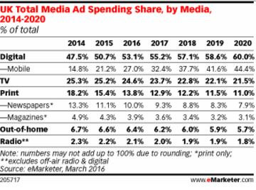 eMarketer_UK_2