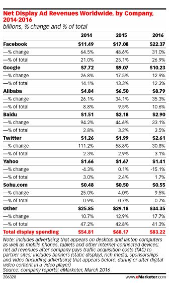 eMarketer_Yahoo-display