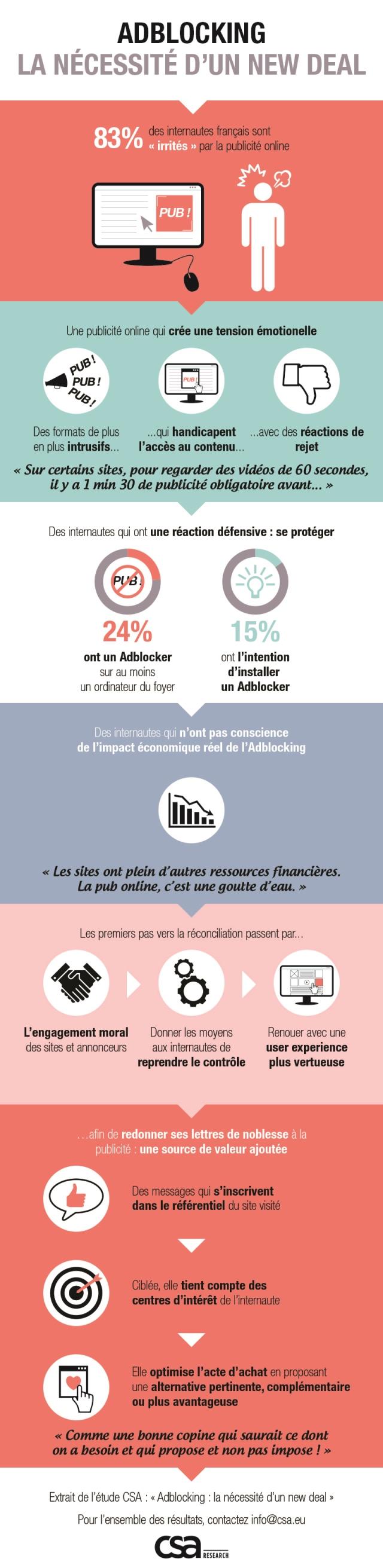 opi20160131-infographie-adblocking-la-necessite-d-un-new-deal
