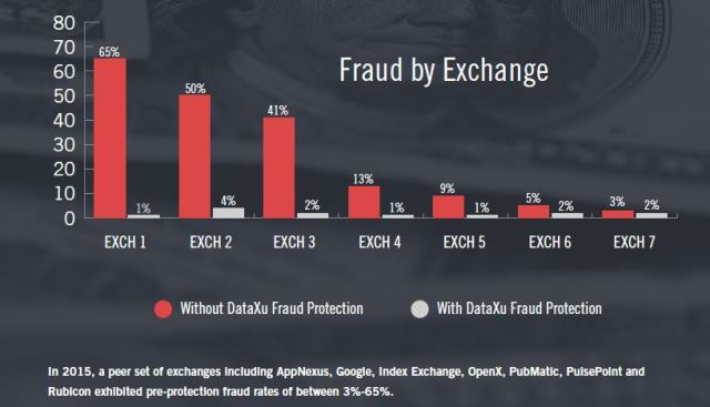 DataXu-fraud by exchange
