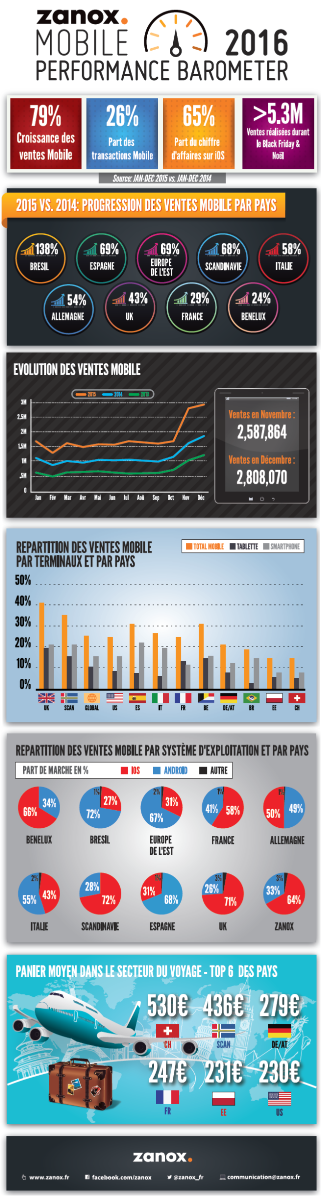Zanox_mcommerce_infographie