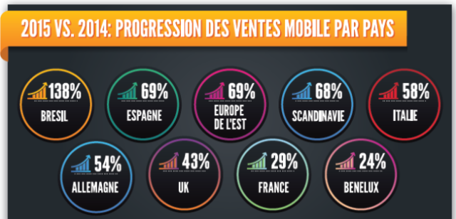 M-commerce en pleine expansion, étude confirme (infographie)