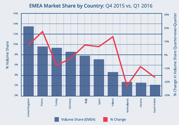 Accordant_pulse_Q12016_market share EMEA