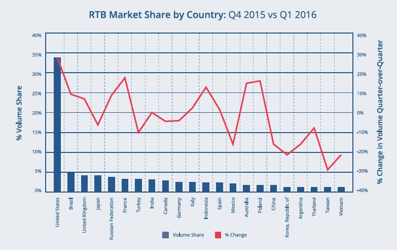 Accordant_pulse_Q12016_market share