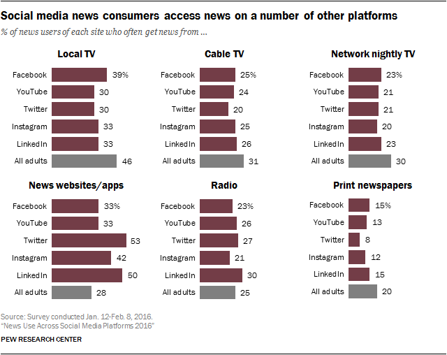 Pew Research_social-media-and-news_0-03