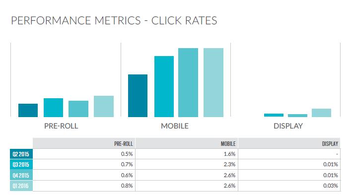 TubeMogul-click rates_Q1_2016