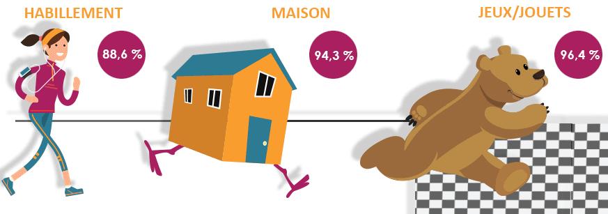 Où en sont les enseignes françaises de la distribution en matière de web to store ? (infographie)