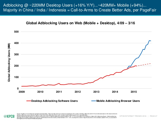 2016-internet-trends-report-47-638_adblocking
