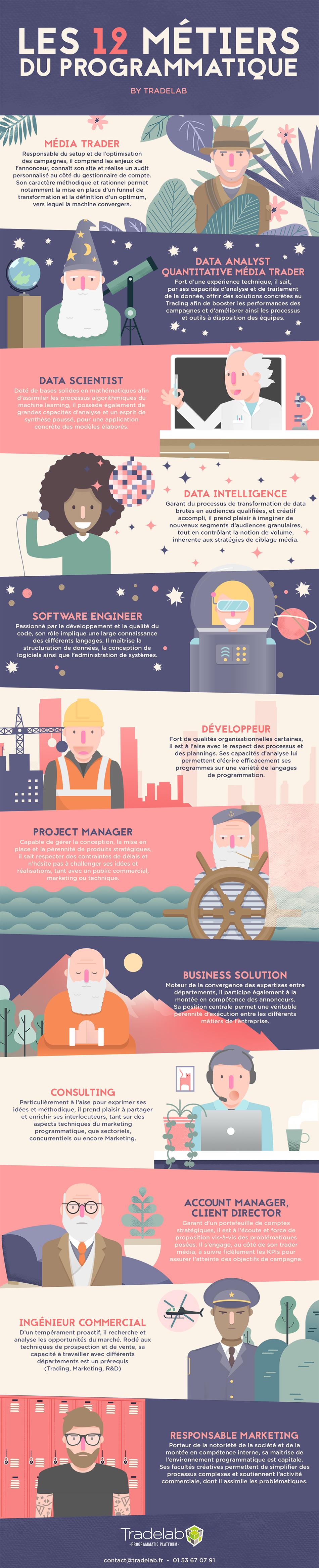 Infographie_12_metiers_du_programmatique