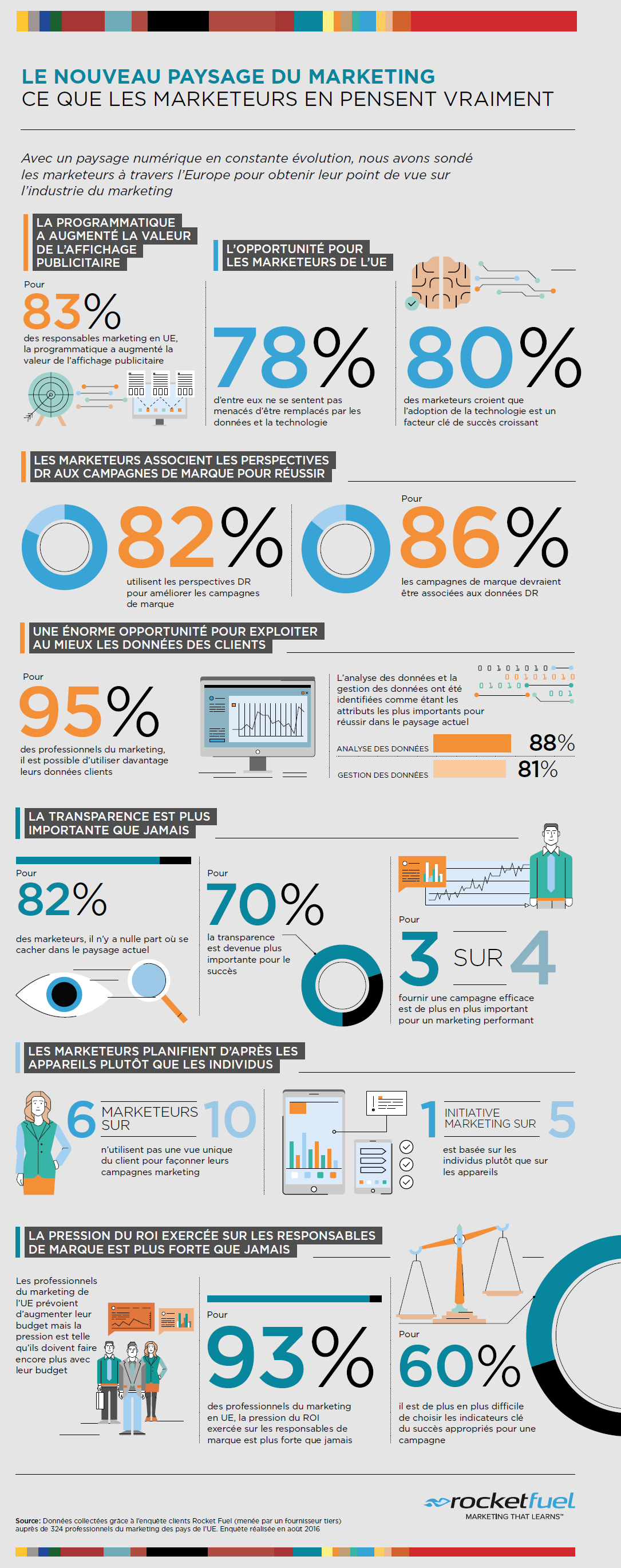 Rocketfuel_Infographie_Marketing