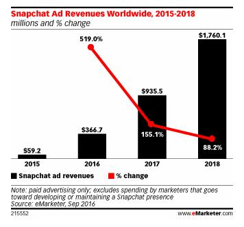 eMarketer_Snapchat_2016