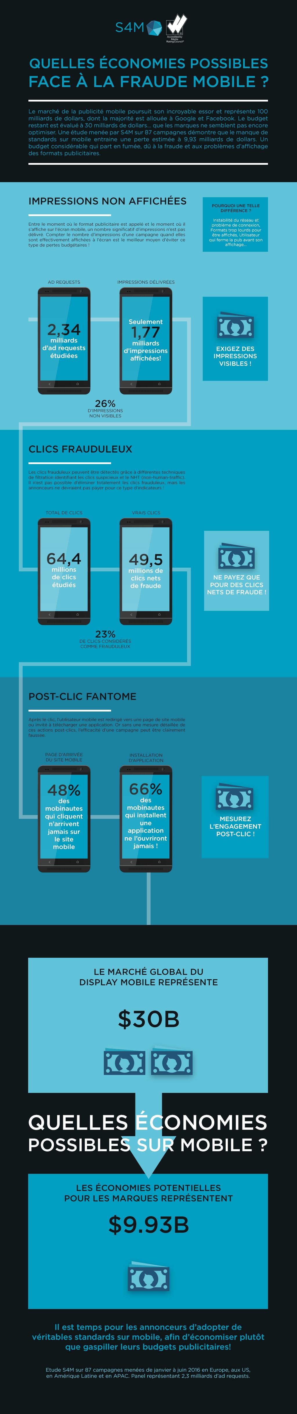 InfographieS4M_MobileAdFraud