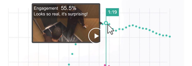 data analyser l motion des audiences lors du visionnage d une vid o pour adapter la campagne. Black Bedroom Furniture Sets. Home Design Ideas