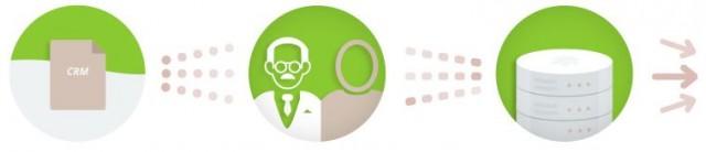CRM onboarding : Temelio partenaire certifié de la nouvelle API de Google