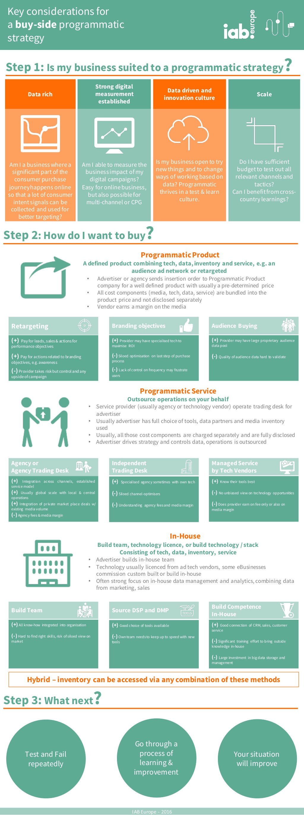 iab-europe-infographic-key-considerations-for-a-buyside-programmatic-strategy-1-1024