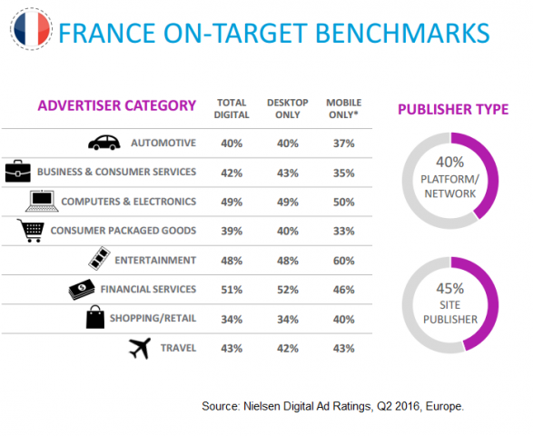 Nielsen Ad Ratings, France Q2 2016