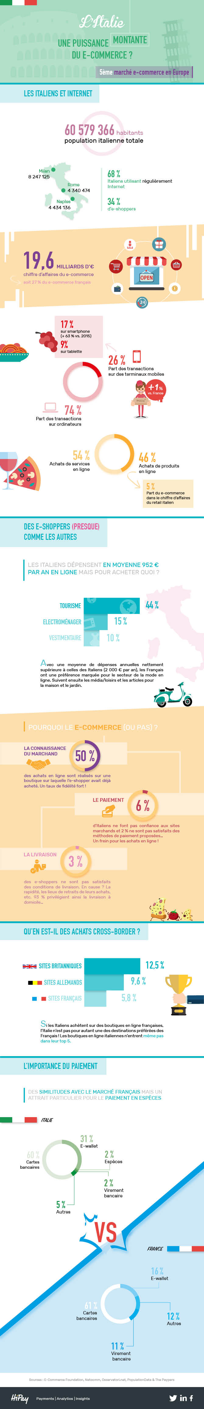 Infographie HiPay Italie.