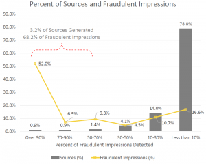 Issu de « Sources of fraudulent impressions in the programmatic RTB market », Fraudlogix, mai 2017.