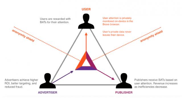 Schéma explicatif de la publicité digitale en blockchain BAT.