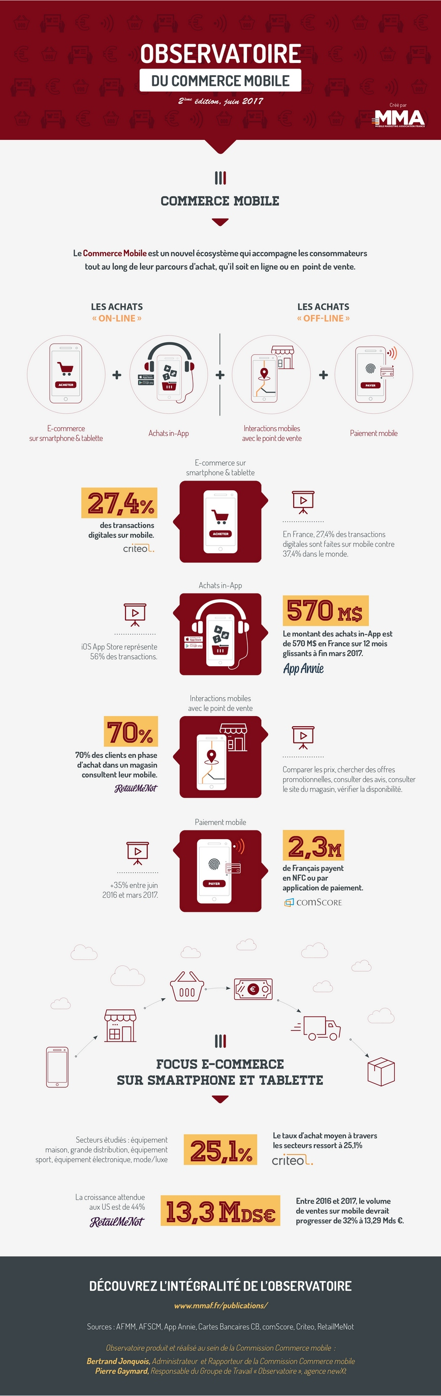 Infographie Observatoire commerce mobile 2017_v4