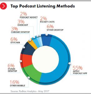 Etude IAB sur le podcast.