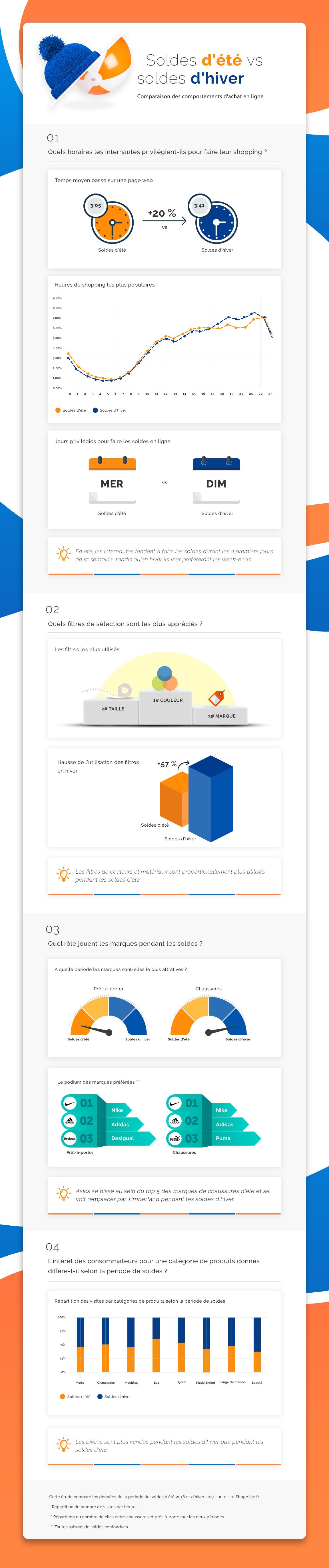 Infographie ShopAlike.