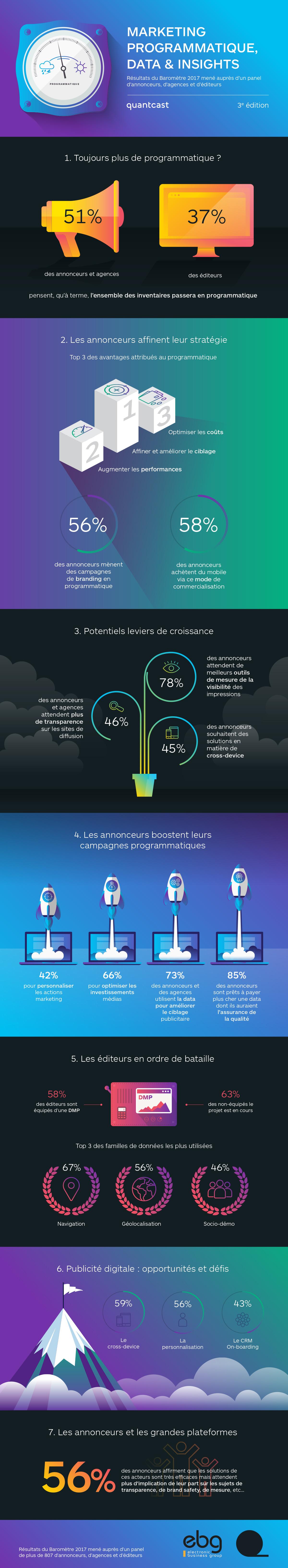 Infographie Quantcast-EBG
