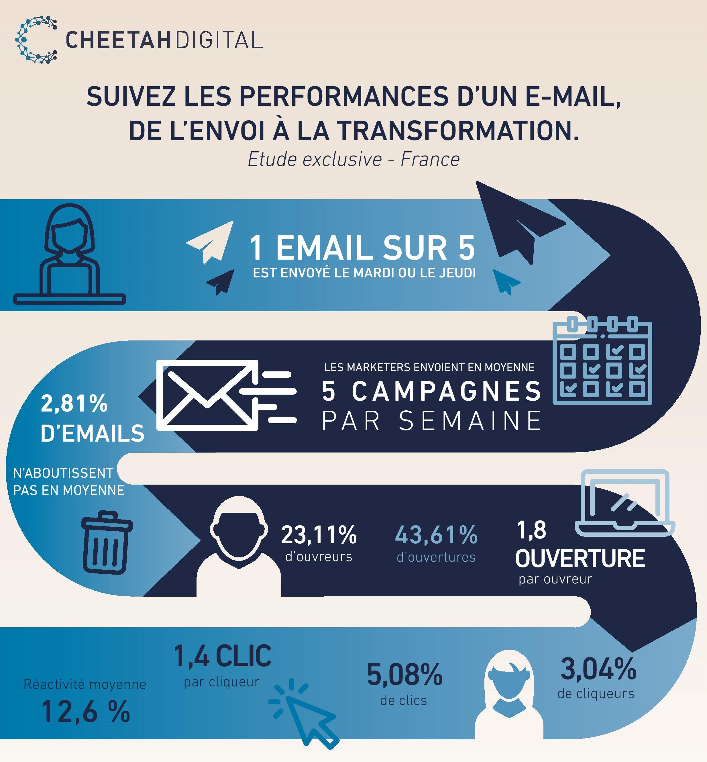 Source : « Performances de l'email marketing en France », Cheetah Digital, 2017.