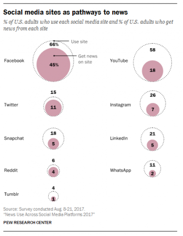 "Graphic issu de « New use across social media platforms, 2017"", Pew Research Center."