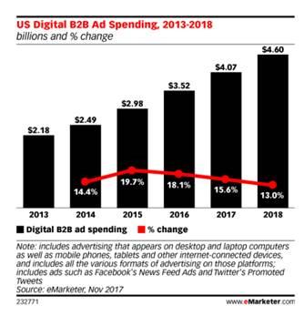 etude eMarketer sur les investissements en digital BtoB