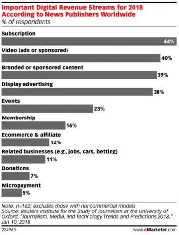 etude eMarketer monetisation de contenu