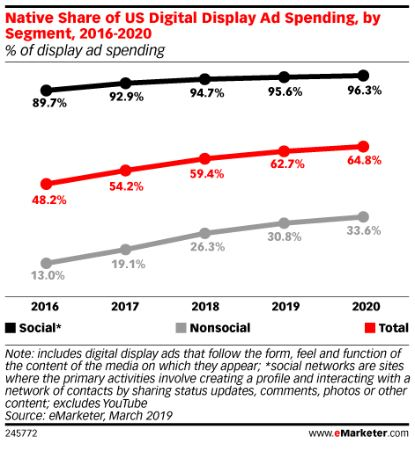 etude native ads emarketer