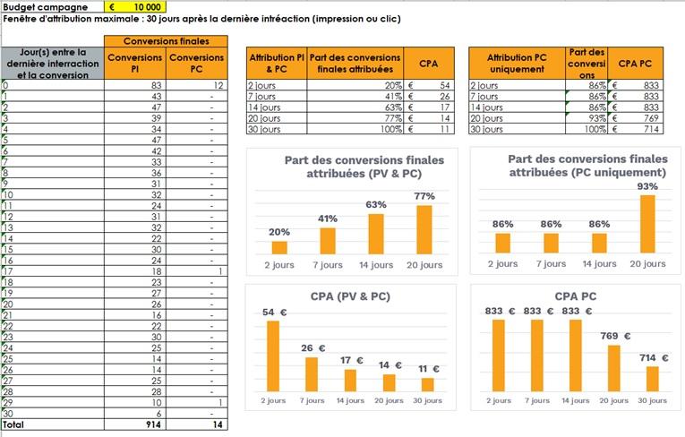 Tableau de comparaison, attribution, IgnitionOne