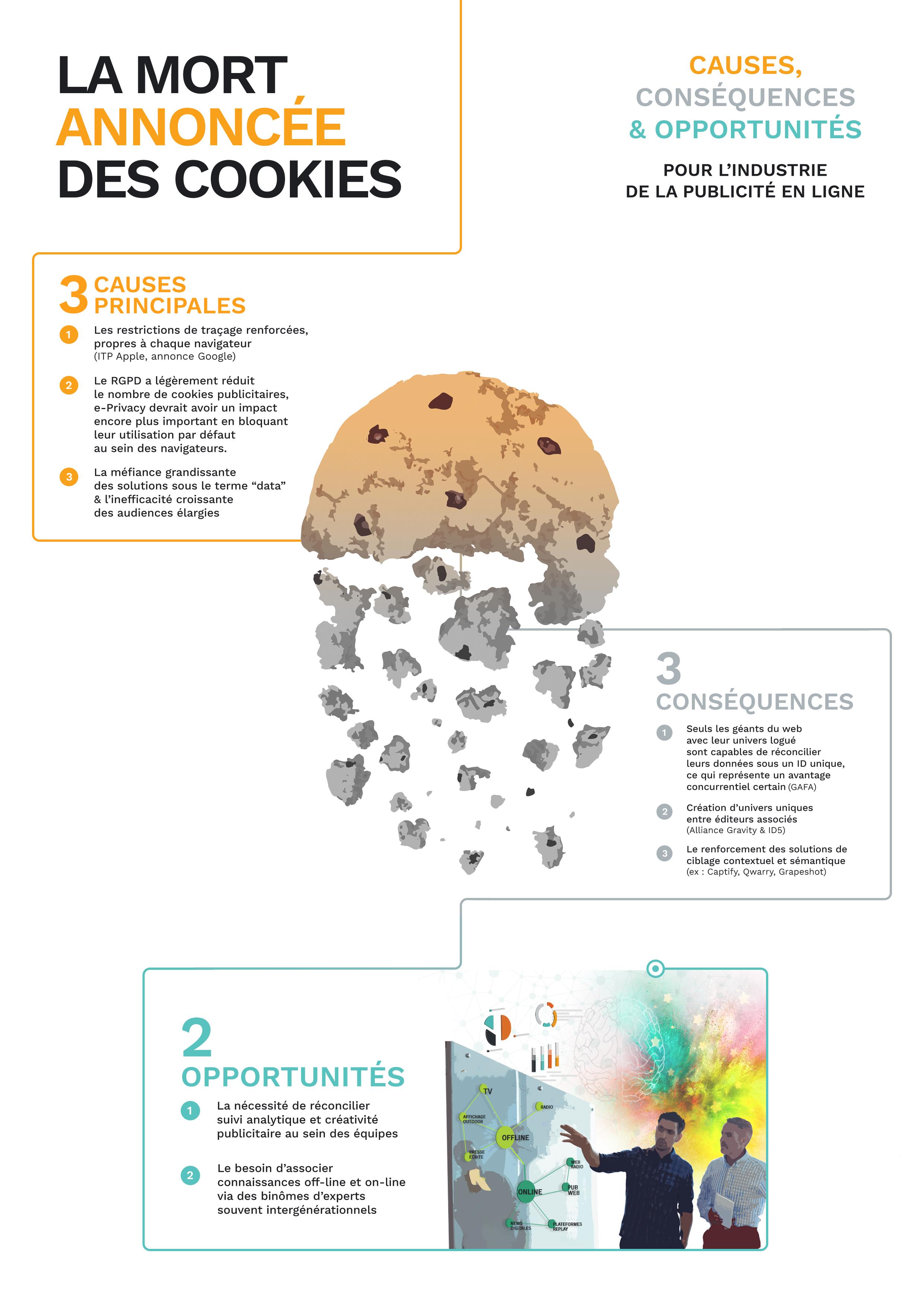 infographie sur les causes, conséquences et opportunités de la mort annoncées des cookies